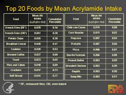 Examples Of Foods With Acrylamide Exposure
