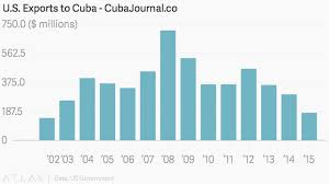Cuban Market For US Agri Exports