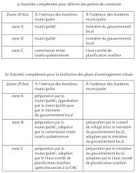 gestion des espaces et contrôle politique
