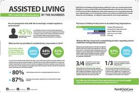EHRs Move Into Assisted Living Centers InformationWeek