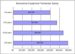 Help Desk Technician Salary Canada by Lab Technician Salary U2013 Defenderauto Info