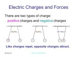2 30 Apr 15 Physics 1 Garcia SJSU Electric Charges And Forces There Are Two Types Of Charge Positive Negative REPEL ATTRACT Like