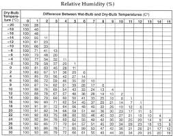 mrs deringer earth science relative humidity links