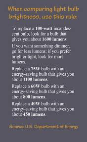 electric cooperative light bulb comparisons