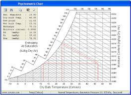temperatures bulb web bulb dew point
