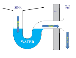 Bathroom Smells Like Sewage Gas by Sewer Smell In Your House Get The P Trap Fundamentals Montreal