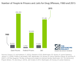 us bureau of justice criminal justice facts the sentencing project