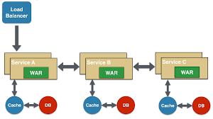 Microservice Design Patterns