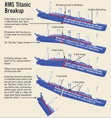 titanic sinking animation 2012 titanic new sinking theory 2006 sinks ideas