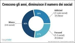 le si e social social media come e perché gli italiani li usano il fatto