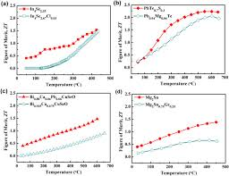soci t g n rale si ge trends strategies and opportunities in thermoelectric materials
