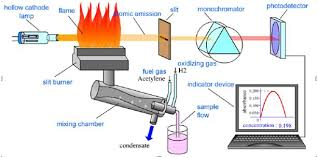 Hollow Cathode Lamp In Aas by Introduction Of Mercury Methods Used In Detecting And Monitoring