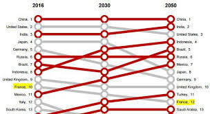 classement cabinet d audit que restera t il de la puissance économique française en 2030 l