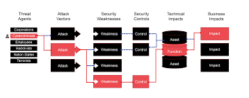Web Application Penetration Testing | Xyone Cyber Security Vpn For Network Testing Simulation And Debugging Softether Test Analyst Sample Resume Sle Software 100 Mos Mean Opinion Score Voip Infographic The Top 10 Most Reliable Voip Speed Tools Top10voiplist Scte New Jersey Chapter 91307 Ppt Download Xo Enterprise Sip Checklist 1106085840 Phpapp02 Obi212 Gateway Report Obihai Technology Inc Hacking Techniques Hakin9 It Security Magazine The Obi100 Adapter Youtube
