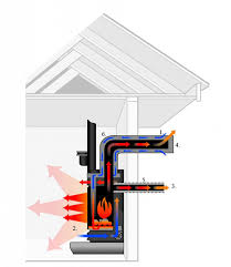 How To Put In A Gas Fireplace by How Direct Vent Fireplaces Work