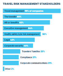Source BTN Survey Of 229 Travel Managers Buyers Corporate Safety Security