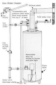 Simple Water Heater Pipe Connections Placement by Clothes Washer Proper Piping To Avoid Cross Connection C Carson