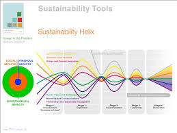 Sustainability Tools Sustainability Helix Design