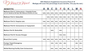 Are Geri Chairs Covered By Medicare by Medicare Heart To Heart Insurance Agency Llc