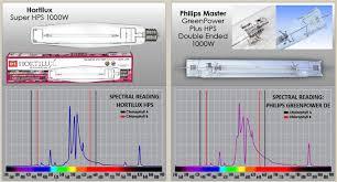 best 1000w indoor grow light test review comparison of standard