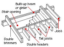Floor Joist Span Definition by 15 Ceiling Floor Joists Definition Roof Frames Australian