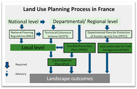 si e social du cr it agricole land free text governance of land use planning to reduce