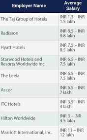 Front Desk Job Salary by What Is The Average Salary That A Hotel Manager Gets In India