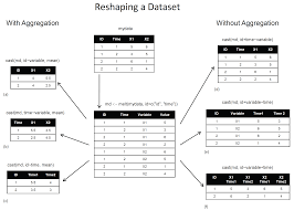 Aggregation and Restructuring data from