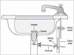 Slow Draining Bathroom Sink Pop Up by Bathroom Sink Drain Pipe Repair Descargas Mundiales Com