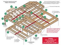Tji Floor Joists Span Table by Floor Framing Design Fine Homebuilding