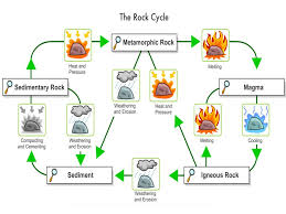 And The Rock Cycle 3 Main Types Of Sedimentary Metamorphic