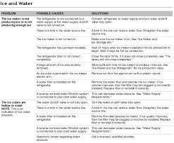 Whirlpool Ice Maker Leaking Water On Floor by Whirlpool French Door Refrigerator Troubleshooting U0026 User Guide
