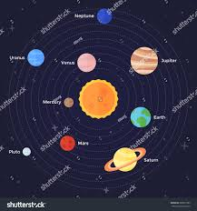 Solar System Planets Mercury Venus Earth Stock Vector