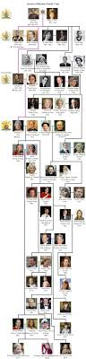 The Royal House Of Windsor British Royal Family Tree