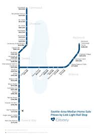 Seattle Area Real Estate Prices by Transit Stop Estately