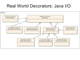 Decorator Pattern Class Diagram by Decorator Pattern