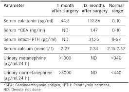 cea test normal range indianjournalofcancer 2006 43 3 122 27934 4 jpg