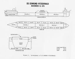 Where Did The Edmund Fitzgerald Sank Map the wreck of the edmund fitzgerald google product forums
