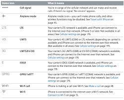 What the iPhone Symbols & Status Bar Icon Indicators Mean