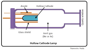 hollow cathode l diagram 57 images file cathode ray tube