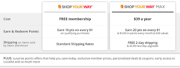 Shop Your Way Member Benefits - Sears Sears Printable Coupons 2019 March Escape Room Breckenridge Coupon Code Little Shop Of Oils Macys Coupons In Store Printable Dailynewdeals Lists And Promo Codes For Various Shop Your Way Member Benefits Parts Direct Free Shipping Lamps Plus Minus 33 Westportbigandtallcom Save Money With Baby Online Extra 20 Off 50 On Apparel At Vacuum