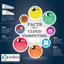 Cloud Hosting, Cdn, Adn, Infographic, Speed, Web Site Design, Web ... What Is Cloud Hosting Computing Home Inode Is Calldoncouk Godaddy Alternatives For Accounting Firms Clients Klicktheweb Hashtag On Twitter Honest Kwfinder Review 2017 A Simple Keyword Research Tool Every Manager Needs To Know About Gis John Thieling Hospitalrun Prelease Beta Cloud Computing In Hindi Youtube Architecture Design Image Top To