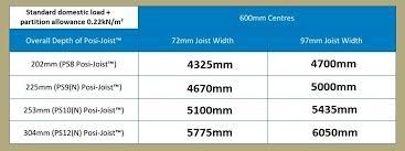 Ceiling Joist Spacing Australia by Roof Truss Span Table Uk Brokeasshome Com