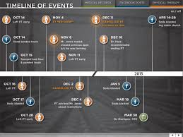 Insurance Fraud Timeline - Visual Advantage Truckers General Liability Burns Wilcox Vehicle Equipment Fire Origin Cause Invesgation Caulfield Admiral Merchants Jones Toyota Auto Body Bel Air Maryland Collision Repair What Is The Average Court Settlement For Trucking Accidents In West Uerstanding Whats Your Semitruck Insurance Policy Portfolio07 Truck Northern California Wildfires Industry Ready To Assist Becoming A Sponsor Resurrection Of Bird David Acquires Birdman Iroc Chemical Reaction Forces Evacuation Of U Research Building