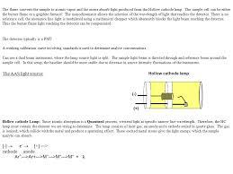 analytical chemistry atomic absorption spectroscopy ppt video