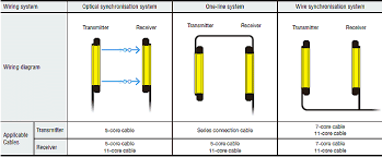 Keyence Light Curtain Manual Pdf by Step 4 Select The Cables Gl R Series Keyence Singapore