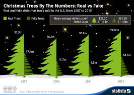 Which Christmas Tree Smells The Best Uk by Chart Christmas Trees By The Numbers Real Vs Fake Statista