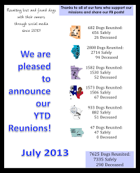 Lost Dogs Illinois | Helping Reunite Lost Dogs With Their ... Akc Reunite Home Facebook Npr Shop Promo Code Free Shipping Sheboygan Sun 613 Pages 1 32 Text Version Fliphtml5 Uldaseethatiktk Urlscanio Pet Microchip Scanner Universal Handheld Animal Chip Reader Portable Rfid Supports For Iso 411785 Fdxb And Id64 Chewycom Coupon Codes Door Heat Stopper Giant Bicycles Com Fitness Zone Bred With Heart Faqs Owyheestar Weimaraners News Pizza Hut Big Dinner Box Enterprise 20 Aaa