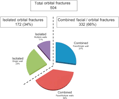 Orbital Floor Fracture Icd 9 by Etiology Of Orbital Fractures At A Level I Trauma Center In A