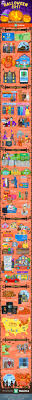 When And How Did Halloween by 2017 Halloween Facts Tricks U0026 Treats By The Numbers Wallethub